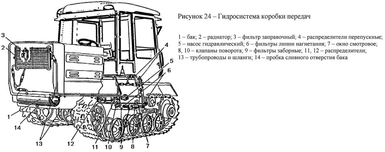 Гидросистема коробки передач трактора Т-150