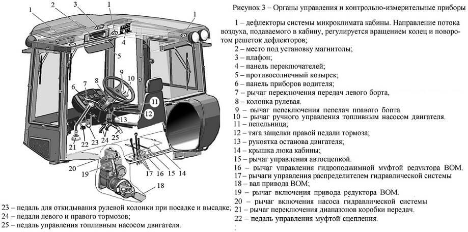 Органы управления трактора Т-150