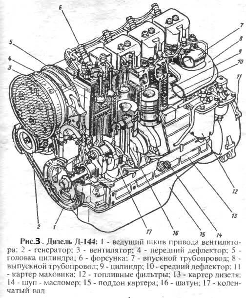 Схема двигателя Д-144