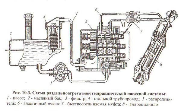 Схема гидравлической системы раздельного типа