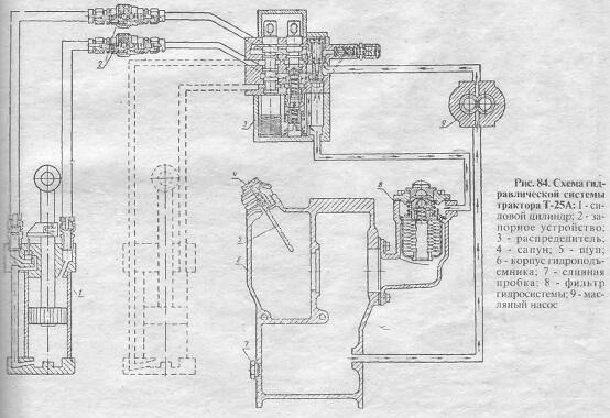 Схема гидравлической системы трактора Т-25А
