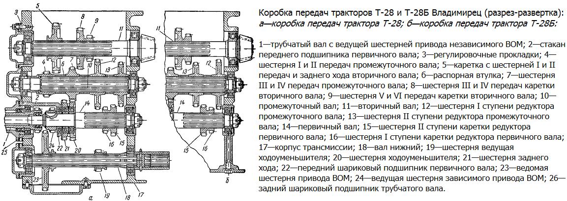 Схема коробки передач трактора Т-28