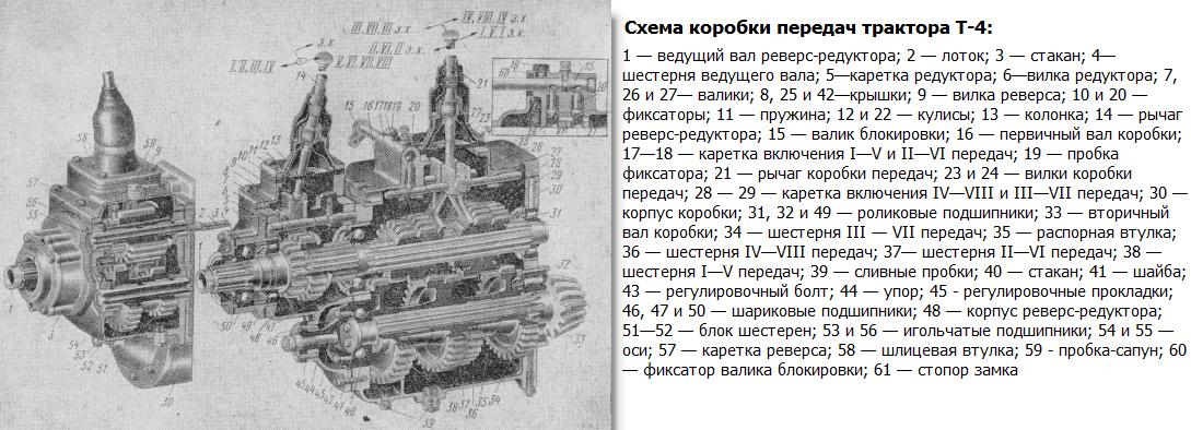 Схема коробки передач трактора Т-4