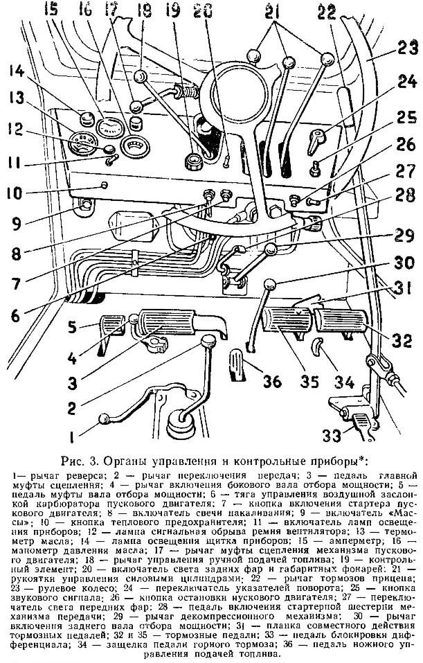 Схема органов управления трактора