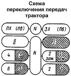 Схема перекючения передач тратора Т-30