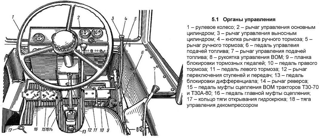 Схема расположения органов управления на тракторе Т-30