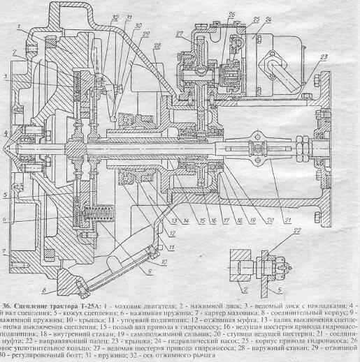 Схема сцепления трактора Т25А