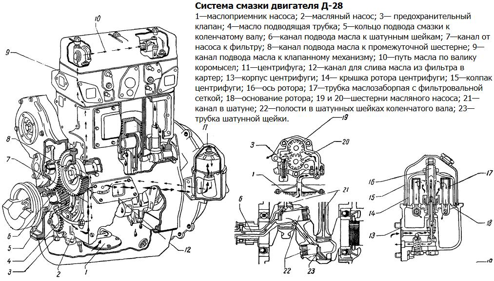 Система смазки двигателя Д-28