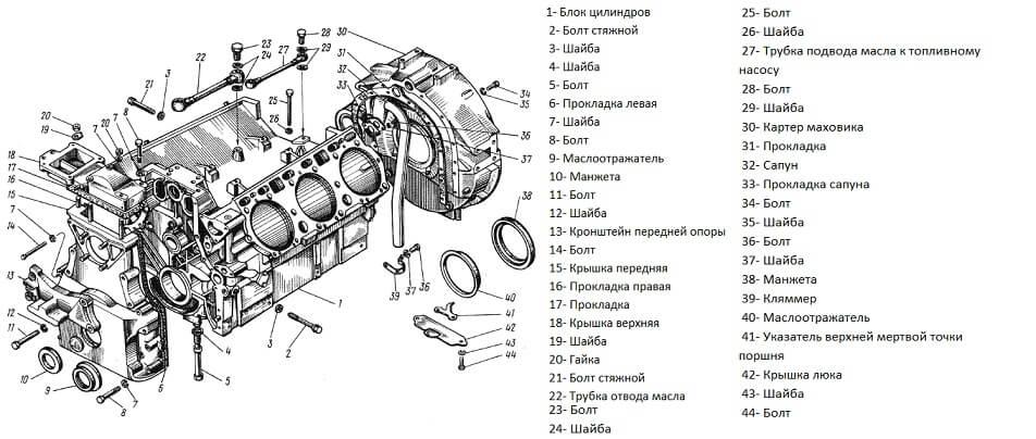 Схема блока цилиндров двигателя ЯМЗ-236М