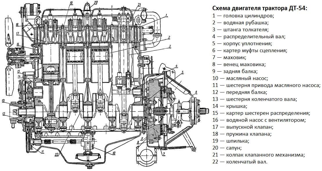 Схема двигателя ДТ-54