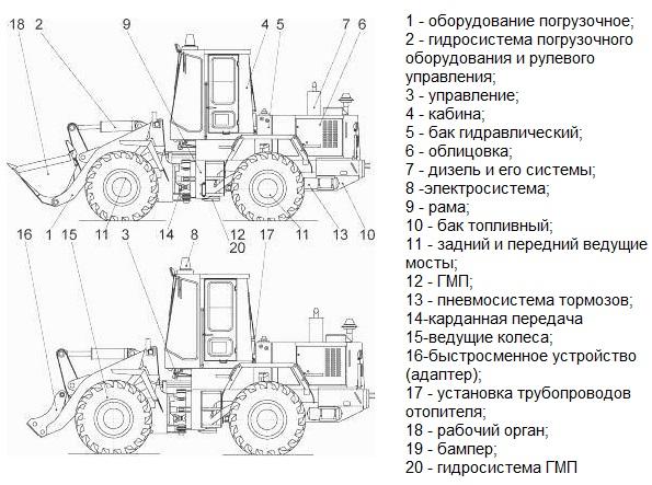 Схема общего вида погрузчика ТО-18(Б) (Амкодор 333)