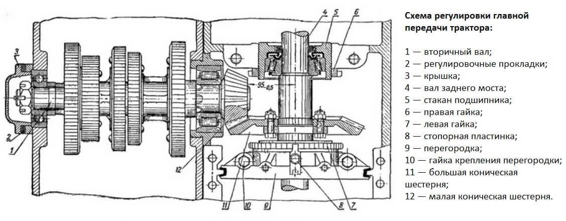 Схема регулировки главной передачи трактора ДТ-54