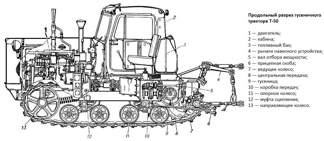 Схема трактора Т-50