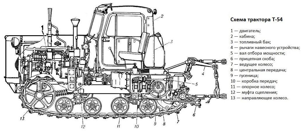 Схема трактора Т-54
