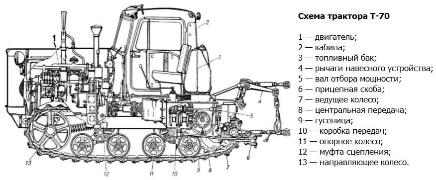 Схема трактора Т-70