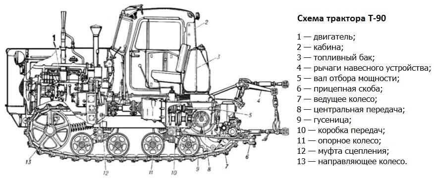 Схема трактора Т-90