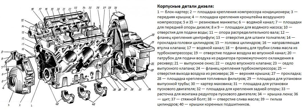 Устройство дизеля СМД-66