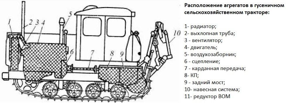 Устройство трактора ДТ-175