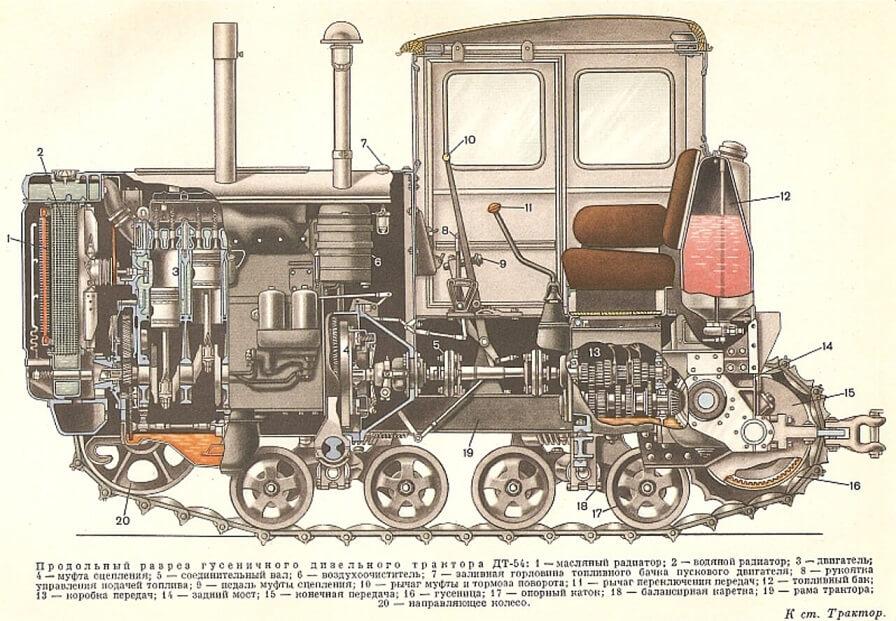 Устройство трактора ДТ-54