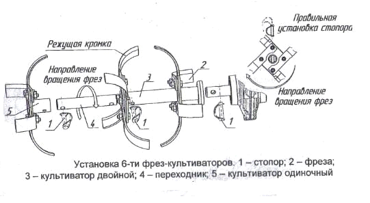 Рисунок 1. Конструкция разборной обычной фрезы.