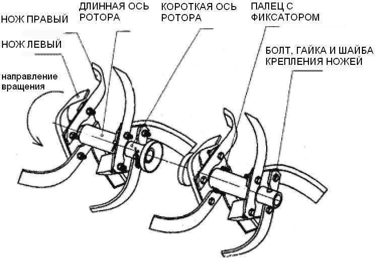 Cхема сборки фрезы для мотоблока