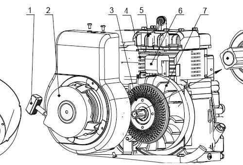 Механизм запуска и система зажигания мотоблока: 1 - ручка стартёра, 2 - корпус вентилятора, 3 - кожух защитный, 4 - цилиндр, 5 - головка цилиндра, 6 - магнето, 7 - маховик.