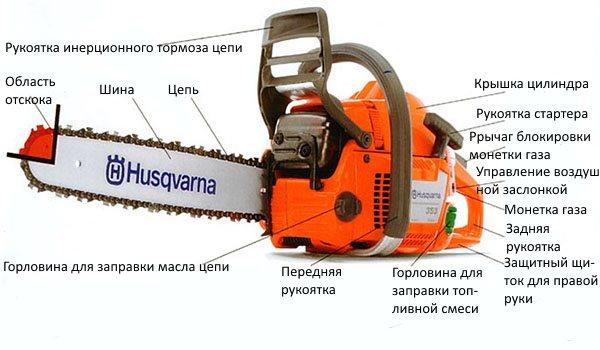 Основные элементы бензопилы Хускварна 137