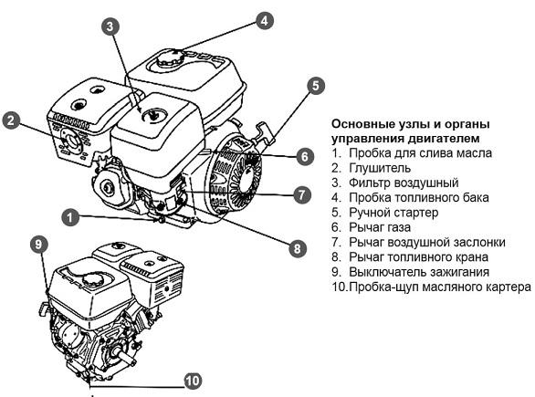 Основные органы управления двигателем