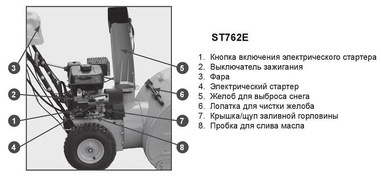Основные узлы снегоуборщика Champion ST762E