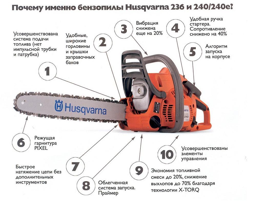 Преимущества выбора бензопилы Хускварна 236