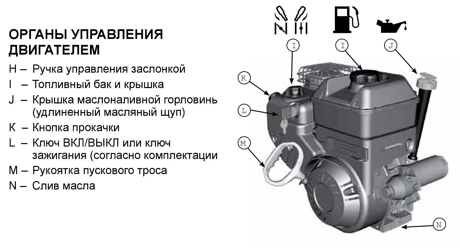 Схема двигателя Champion ST656BS