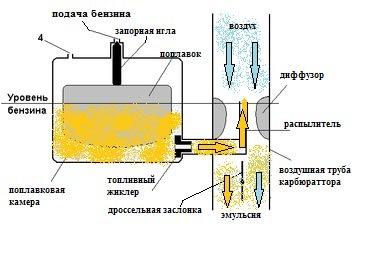 Бензопила карбюратор схема
